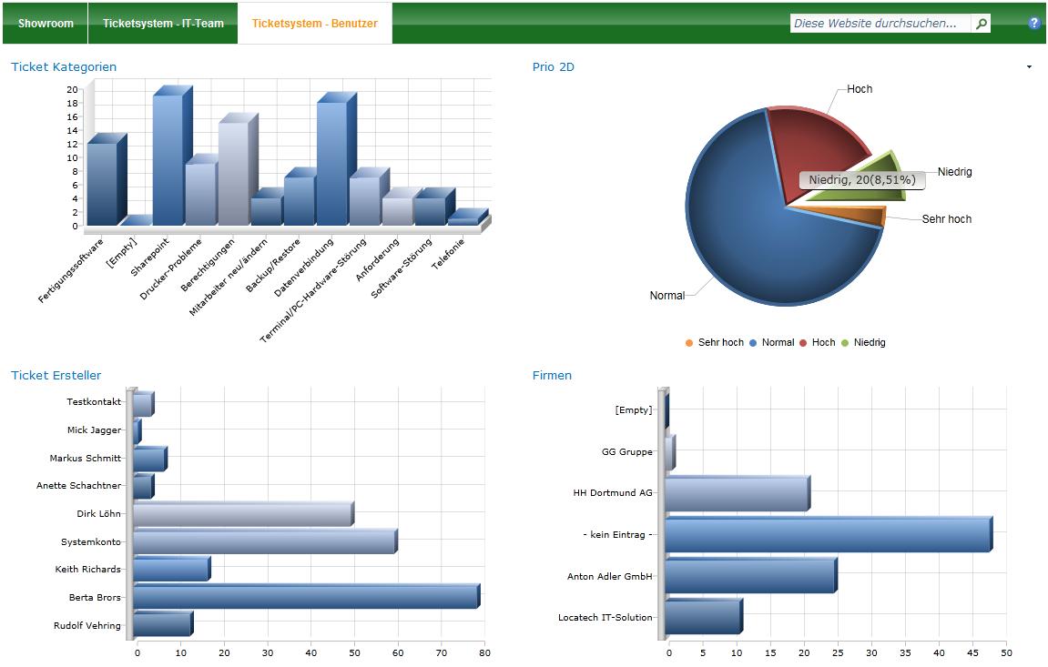 Grafische Auswertungen mit LTRS Ticketsystem/Servicedesk