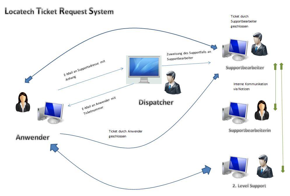 Bearbeiten von Anfragen/Tickets im Servicedesk